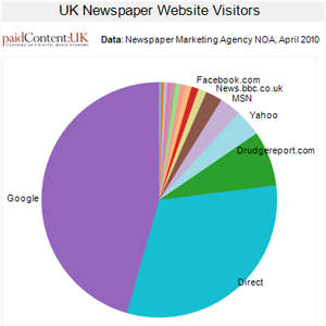 uk-newspaper-traffic-sources