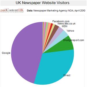 uk-newspaper-traffic-sources