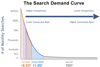 Defining the Long Tail for SEO - State of Digital