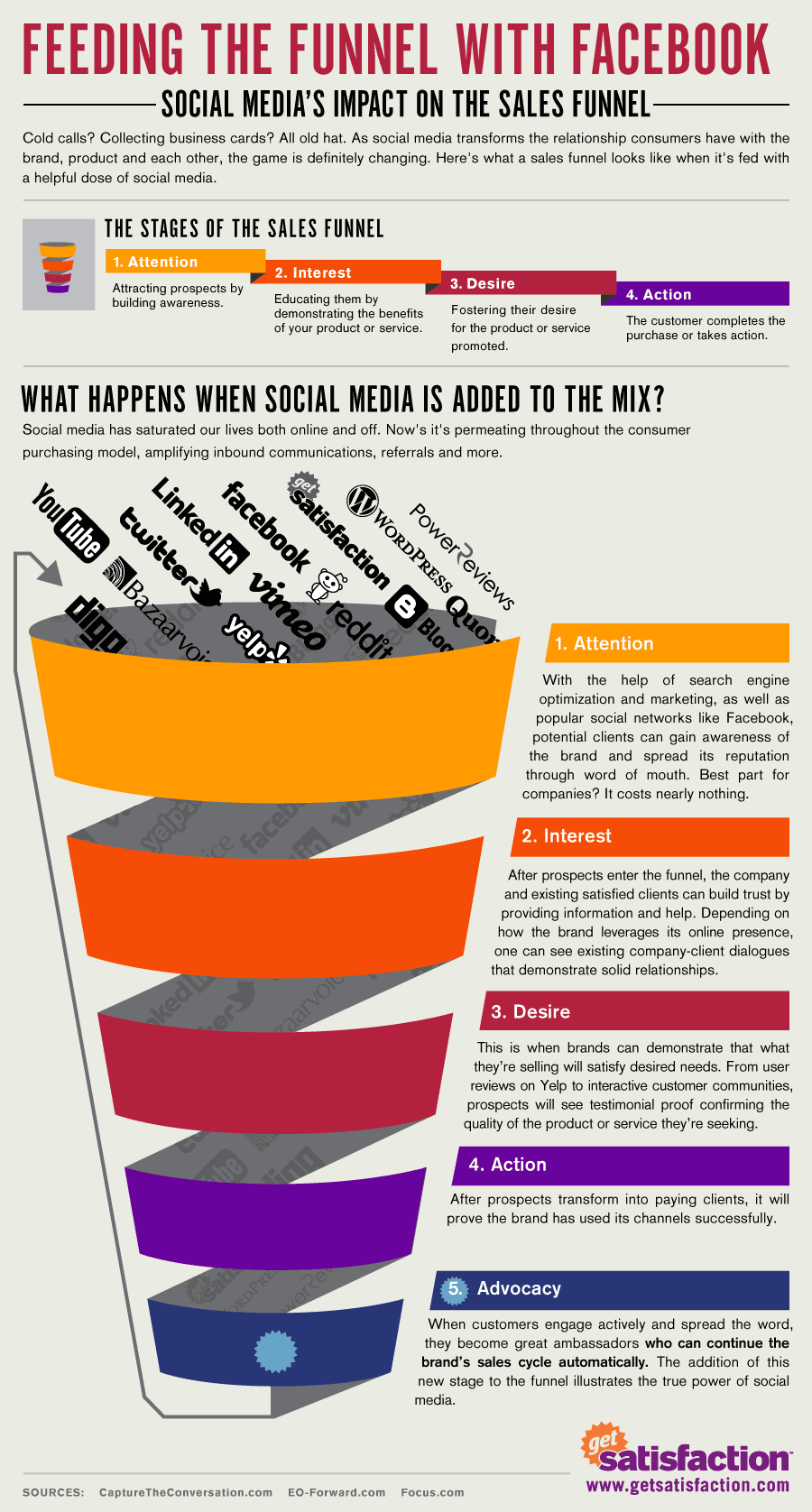 Feeding the funnel with Facebook (infographic) - State of ... | 900 x 1676 png 448kB