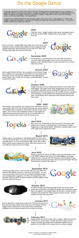 google search algorithms update Google Search Algorithm Updates 2002 2011 (infographic)