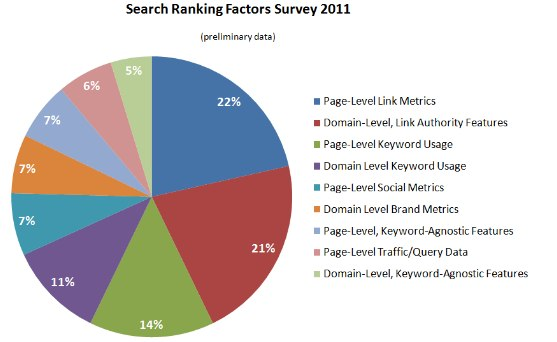 search-ranking-factors-survey-2011-preliminary-data