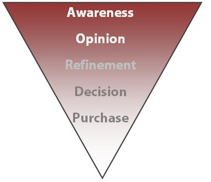 Digram of the purchase funnel showing stages from awareness, opinion, refinement, decision to purchase.