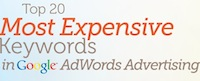The Top 20 Most Expensive Keywords in Google AdWords Advertising