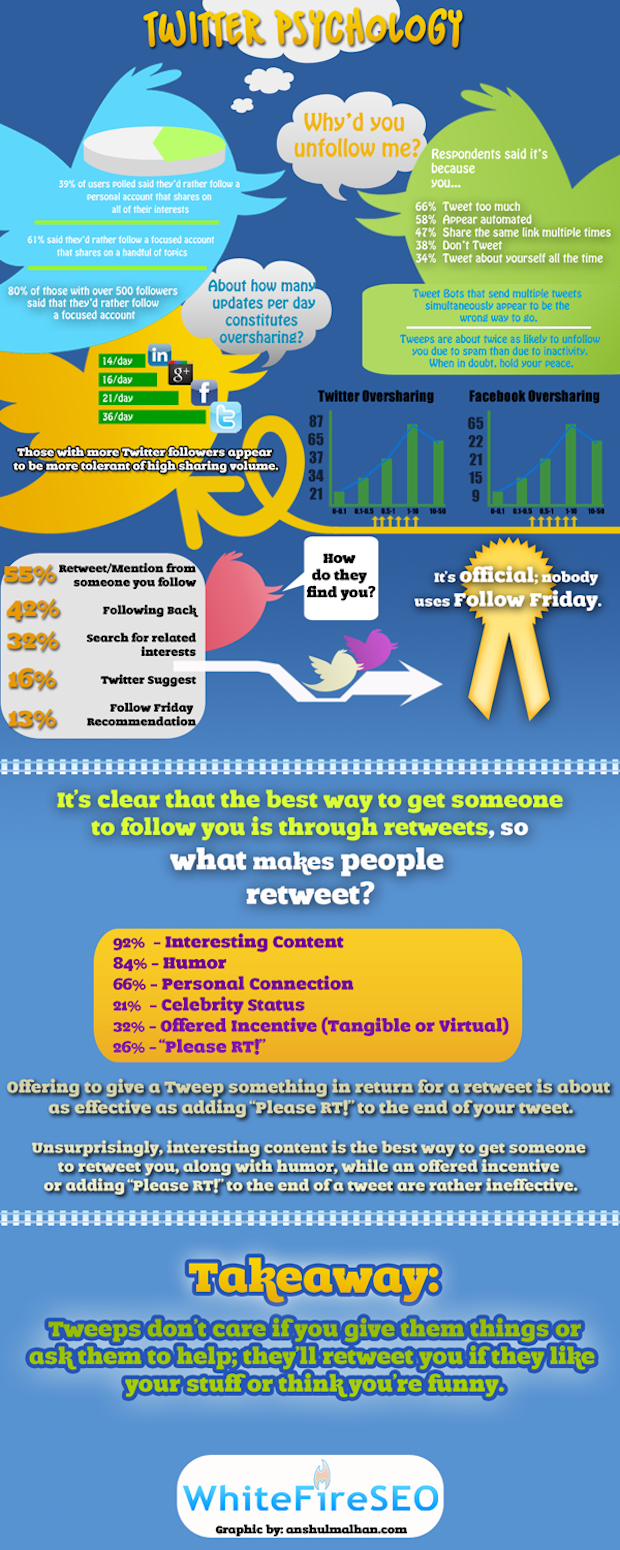 Twitter Psychology for Marketers Twitter Psychology (Infographic)