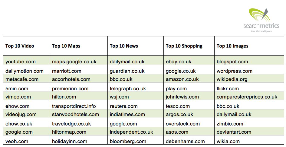 UK Top 10 universal search