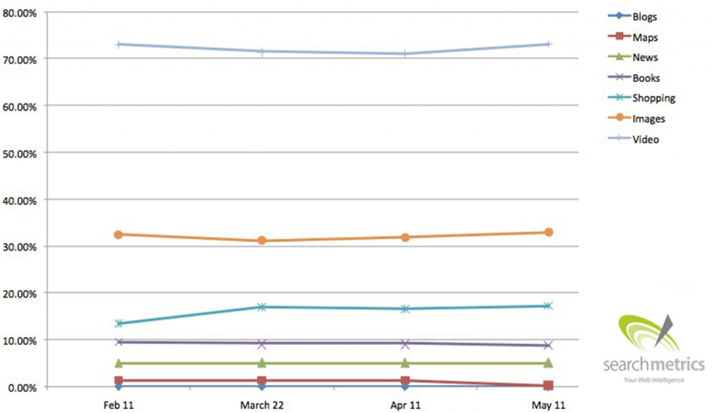 Universal Search Trend Percentage UK