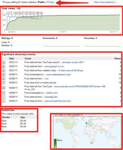 YouTube Analytics: the Full Break Down - State of Digital
