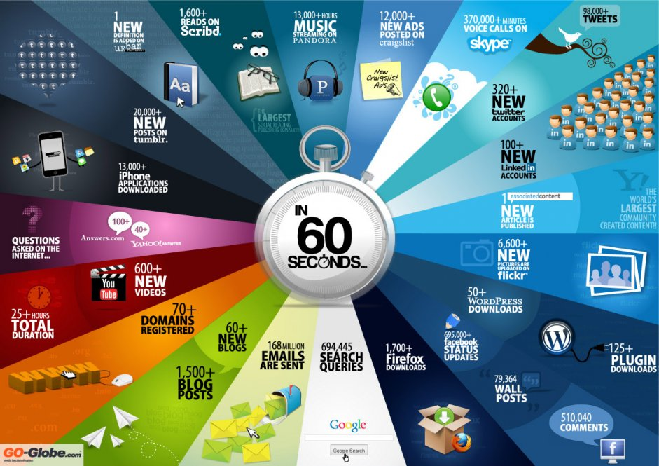internet 60 seconds 60 seconds On The Web: What Happens?