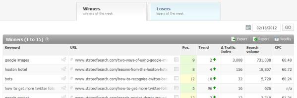 Searchmetrics Essentials: Winner & Loser keywords