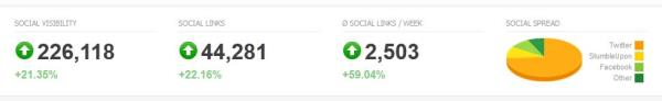 Social Metrics in the Searchmetrics Essentials Social module