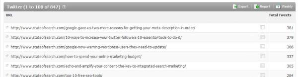 Most tweeted pages in Searchmetrics Essentials