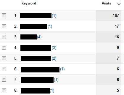 keyword-positions