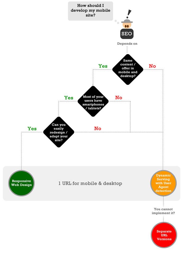 Smartphone / Mobile Optimized Site - SEO