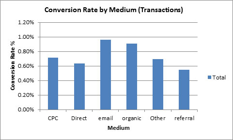 conversion-rate-by-medium