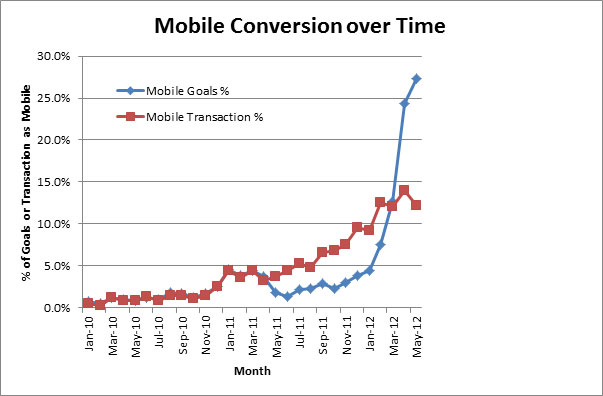 mobile-conversion-over-time