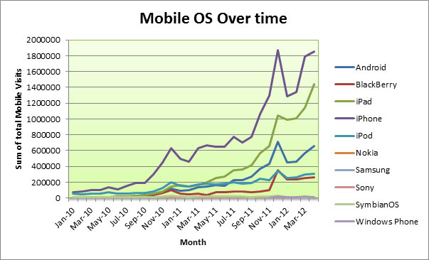 mobile-device-usage-over-time