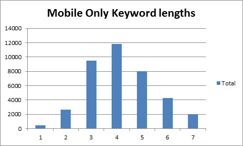 mobile-only-keyword-lengths