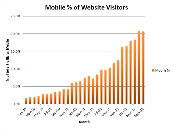 mobile-percentage-of-visitors