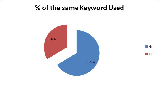 percentage-of-same-keyword