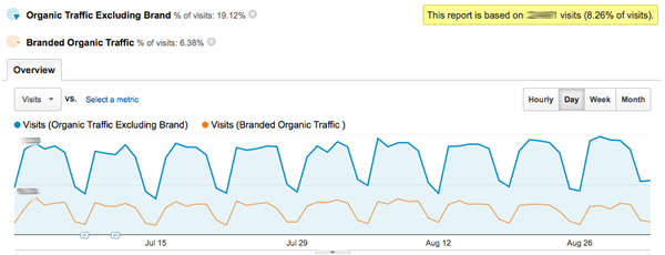 Branded vs. Non-Branded Organic Traffic
