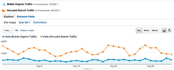 Mobile Organic vs. Organic Search Trend