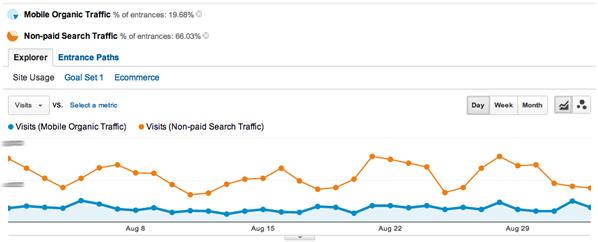Mobile Organic vs. Organic Search Trend