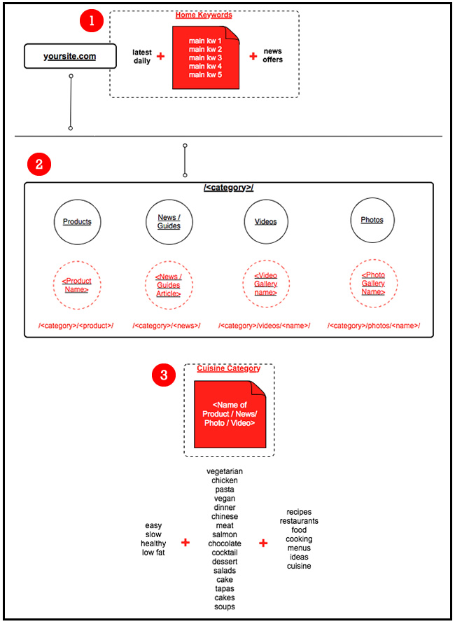 Web Architecture Sitemap - Keyword Example