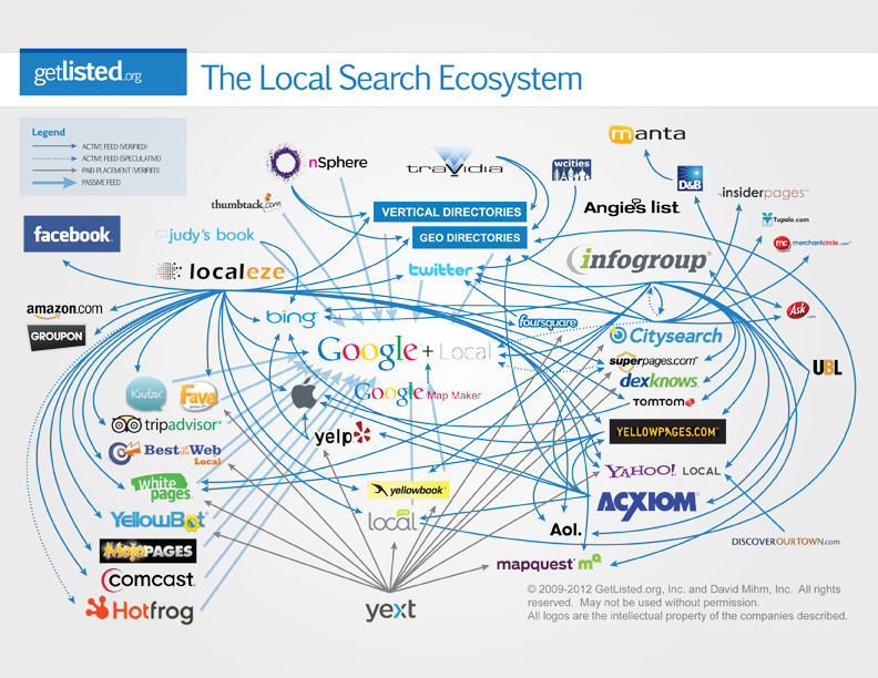 local_search_ecosystem