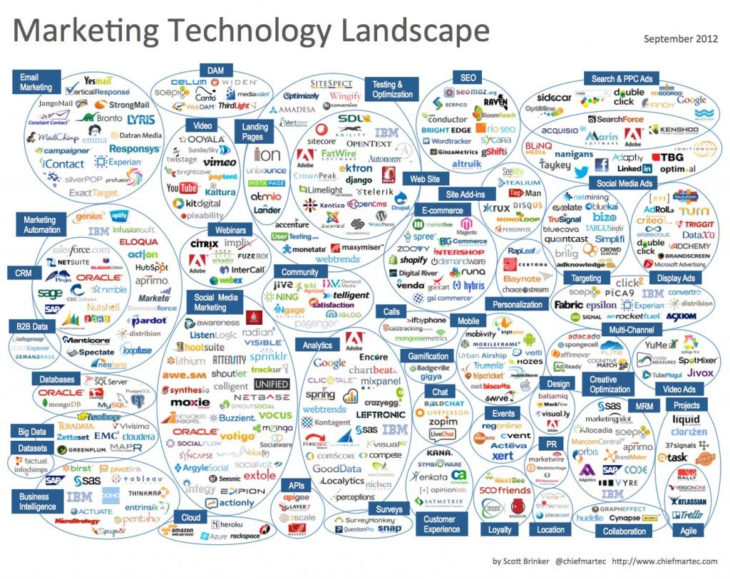 Marketing Technology Landscape 2012