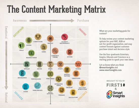 Content Marketing Matrix martinsights