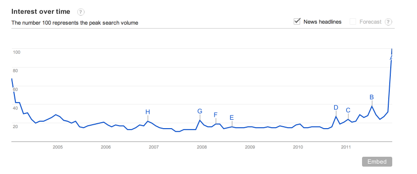 Google Trends   Web Search Interest  the hobbit   Worldwide  2004 2011