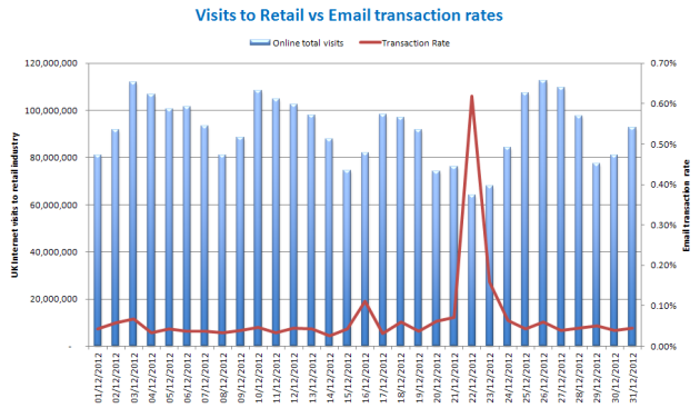Christmas retail visits vs email transaction