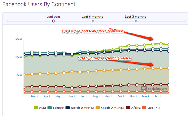 Facebook-users-continent