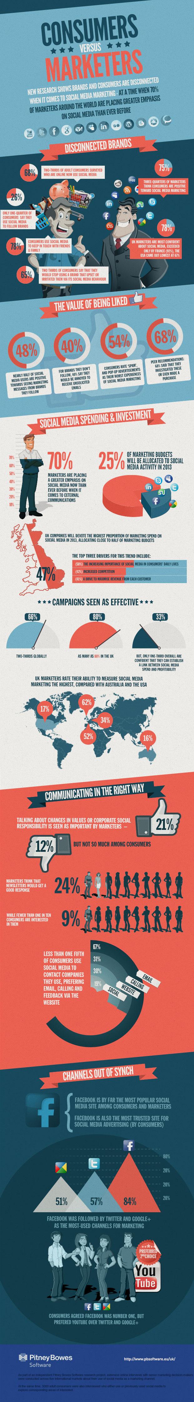 brands-vs-consumers-social-media-disconnect