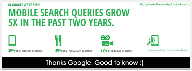 Google Mobile Search Growth