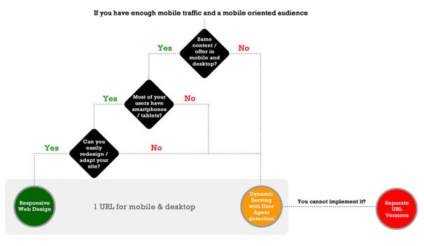 Mobile SEO Site Architecture