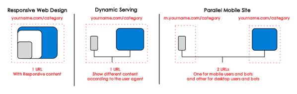 Mobile Site Alternatives