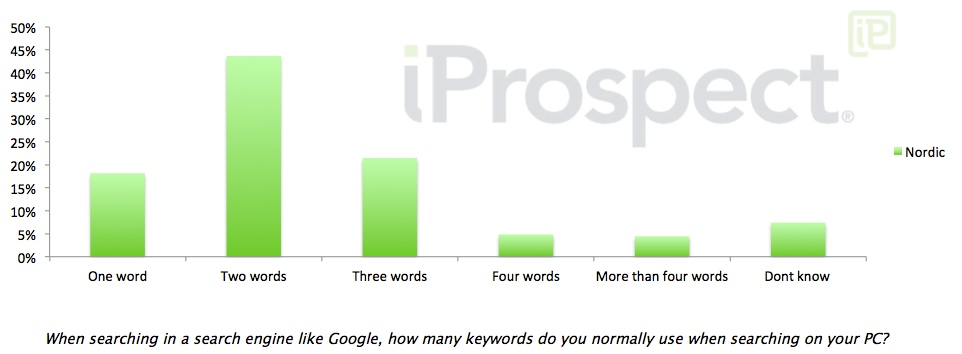 number of keywords in a search nordics