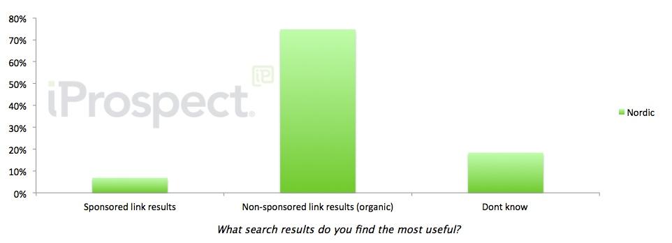 organic search most useful