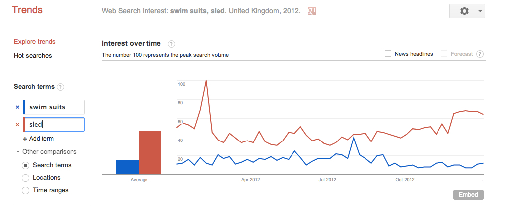 Searches for sleds and swimming suits in the UK in 2012.