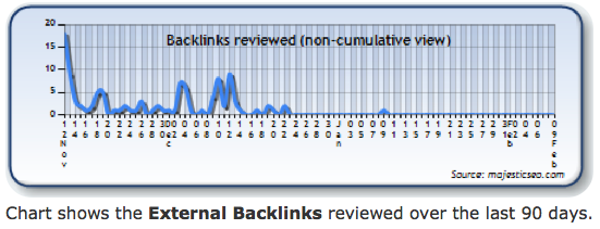 backlinks-90-day-view