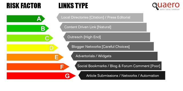 Link Building Risk Factors