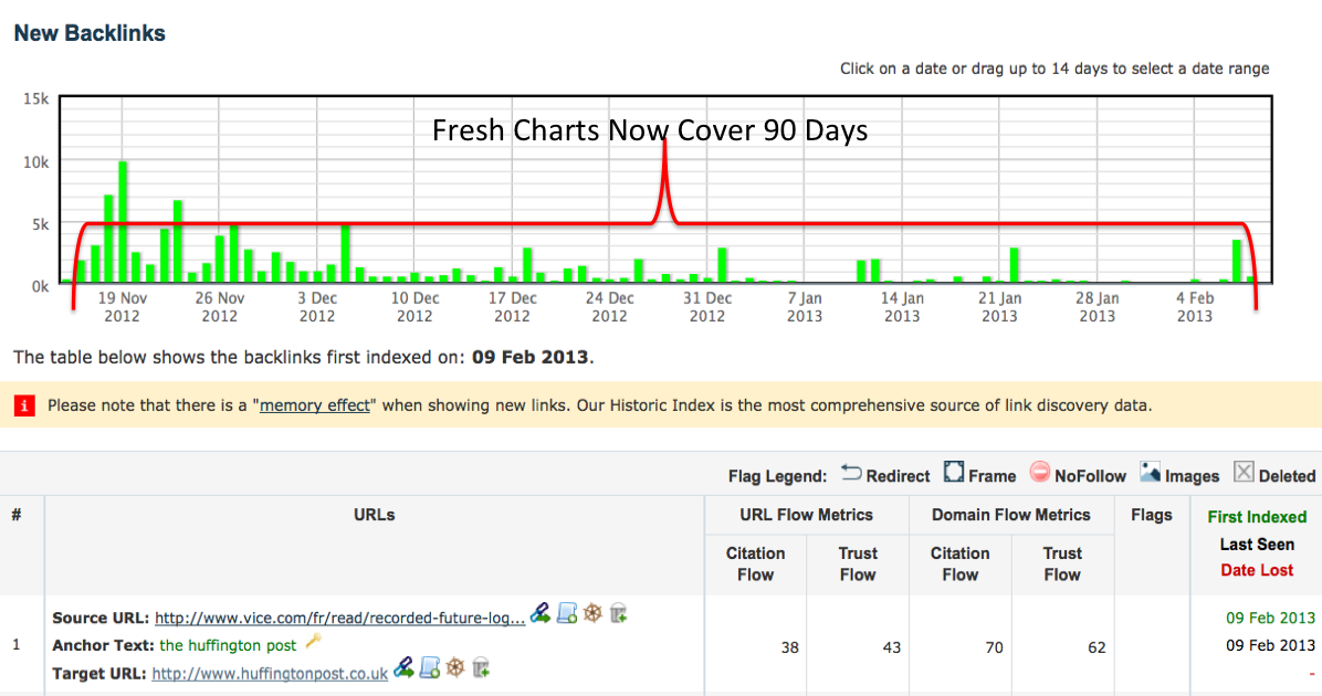 majestic-index-90-day-increase