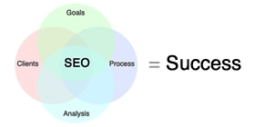 SEO Principles to Success