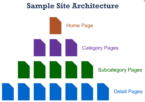 A Technical SEO Guide to Crawling, Indexing and Ranking