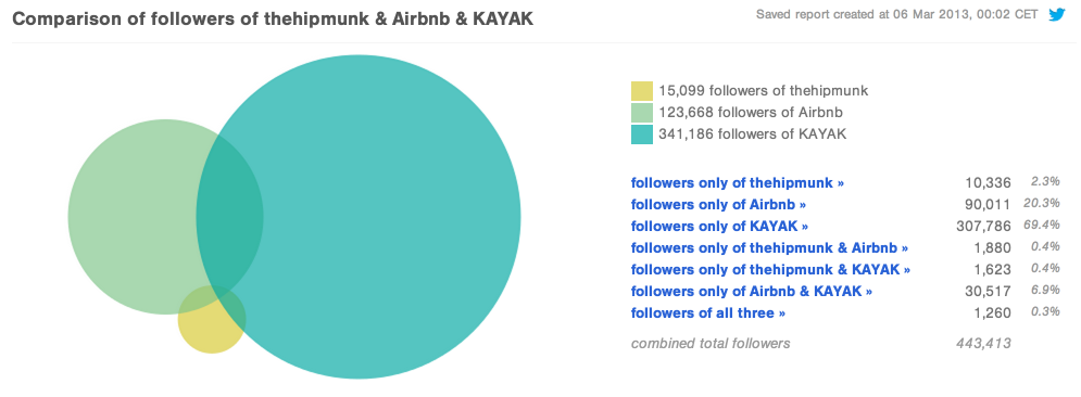 Comparison of Twitter followers of thehipmunk airbnb KAYAK Followerwonk