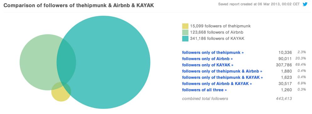 Comparison of Twitter followers of thehipmunk airbnb KAYAK Followerwonk