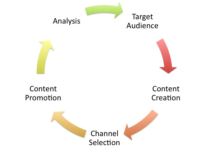 The Internet Marketing Strategy Cycle
