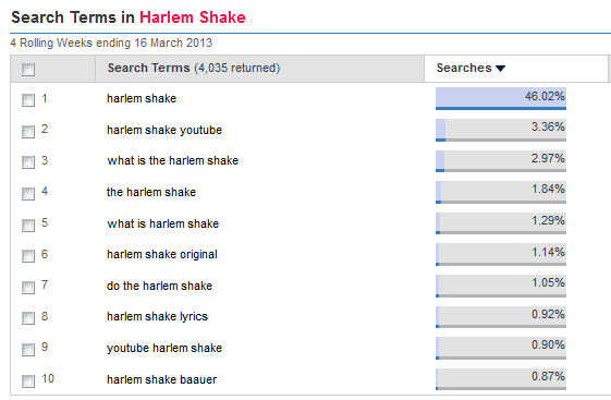 Harlem Shake search terms